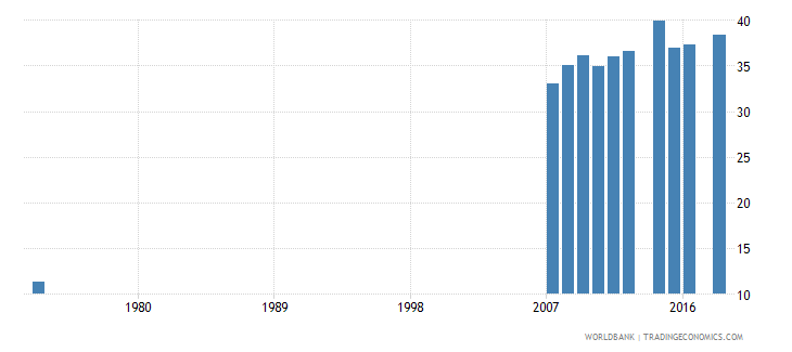 costa rica uis percentage of population age 25 with at least completed upper secondary education isced 3 or higher male wb data