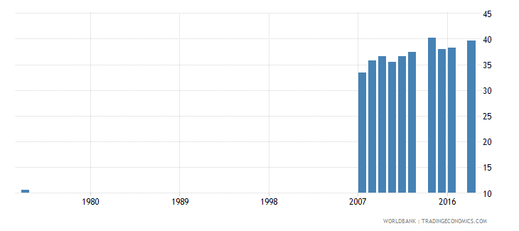 costa rica uis percentage of population age 25 with at least completed upper secondary education isced 3 or higher total wb data
