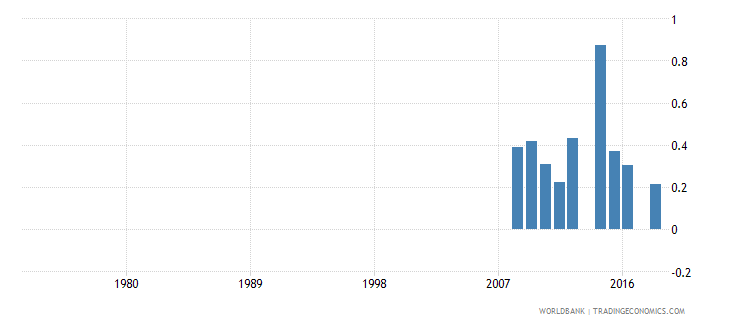 costa rica uis percentage of population age 25 with unknown educational attainment total wb data