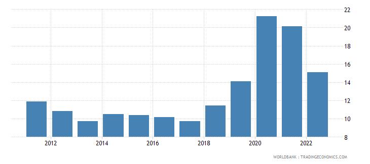 costa rica unemployment female percent of female labor force wb data