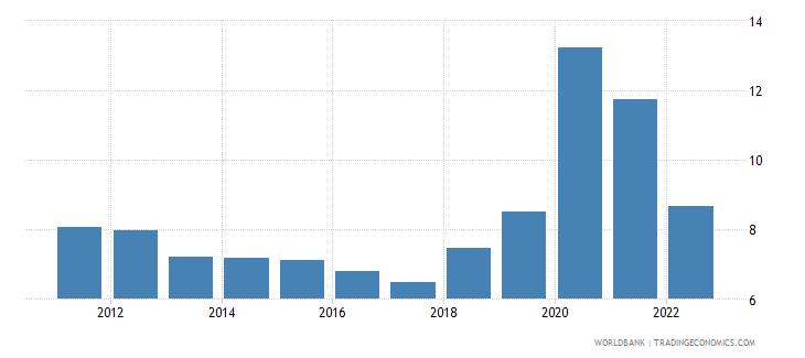 costa rica unemployment male percent of male labor force national estimate wb data