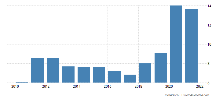 costa rica unemployment male percent of male labor force wb data