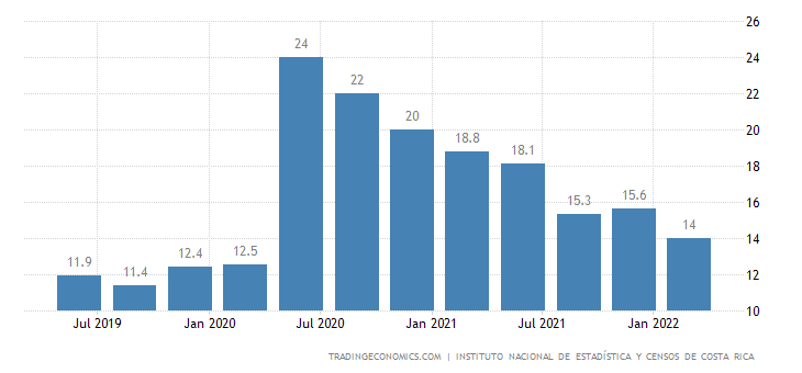 Costa Rica Unemployment Rate