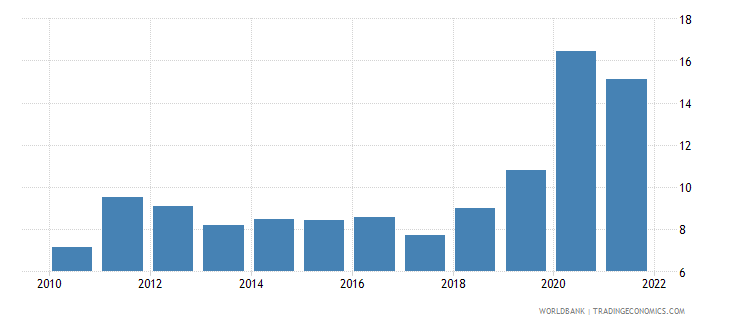 costa rica unemployment total percent of total labor force national estimate wb data