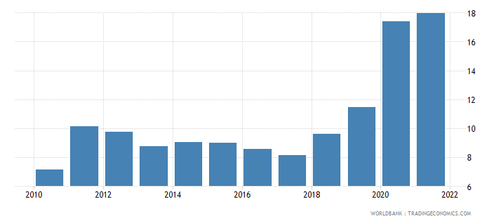 costa rica unemployment total percent of total labor force wb data
