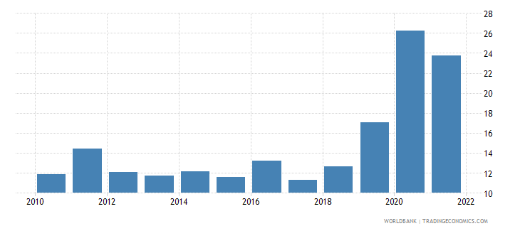 costa rica unemployment with basic education female wb data
