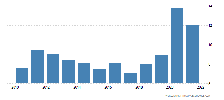 costa rica unemployment with basic education male wb data