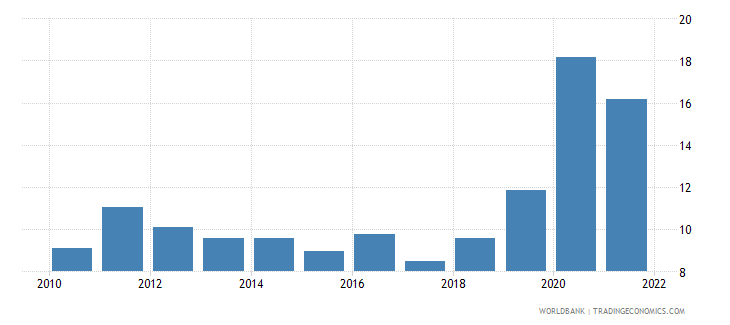 costa rica unemployment with basic education percent of total unemployment wb data