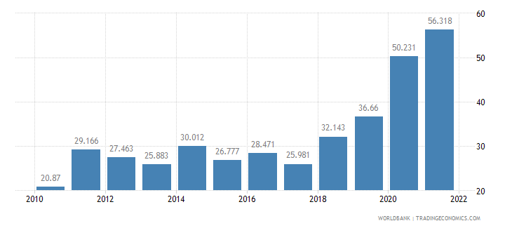 costa rica unemployment youth female percent of female labor force ages 15 24 wb data