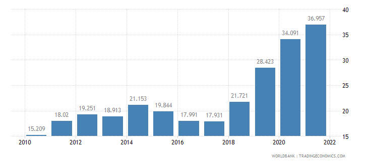 costa rica unemployment youth male percent of male labor force ages 15 24 wb data
