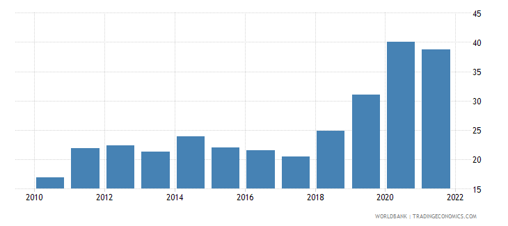 costa rica unemployment youth total percent of total labor force ages 15 24 national estimate wb data