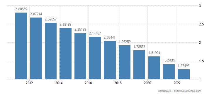 costa rica urban population growth annual percent wb data