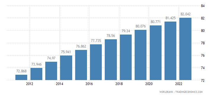 costa rica urban population percent of total wb data