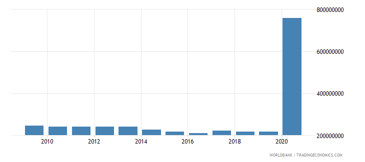 costa rica use of imf credit dod us dollar wb data