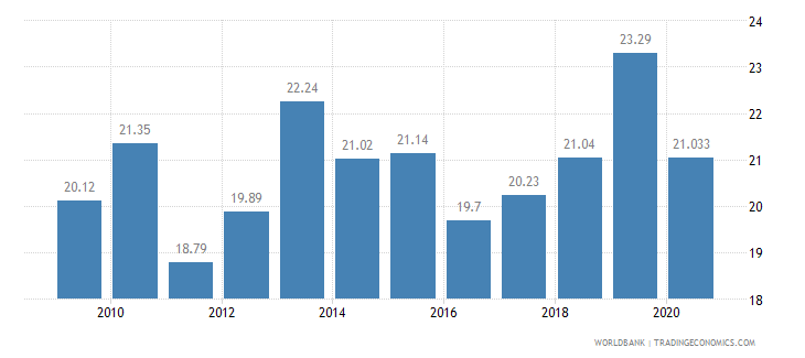 costa rica vulnerable employment total percent of total employment wb data