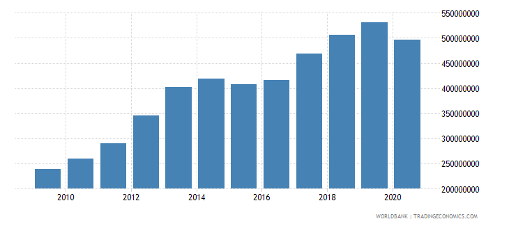 costa rica workers remittances and compensation of employees paid us dollar wb data