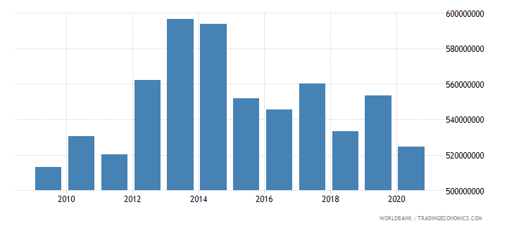 costa rica workers remittances and compensation of employees received us dollar wb data