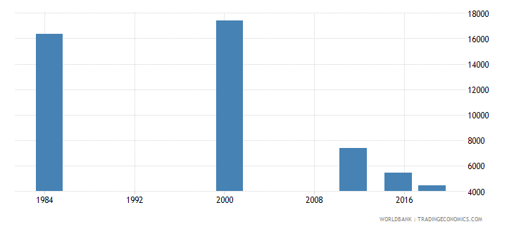 costa rica youth illiterate population 15 24 years both sexes number wb data