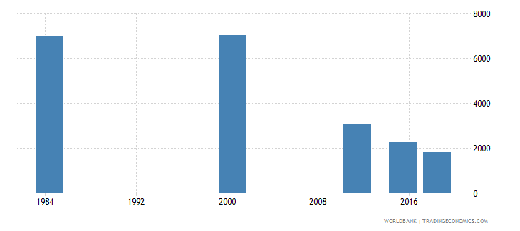 costa rica youth illiterate population 15 24 years female number wb data