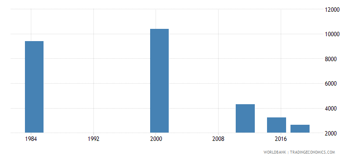costa rica youth illiterate population 15 24 years male number wb data