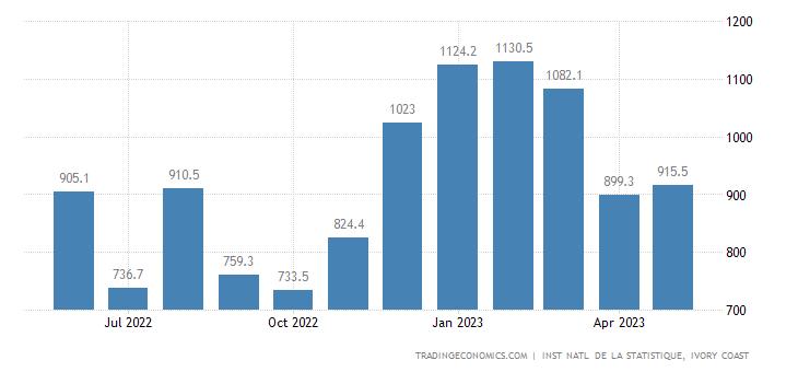 Cote D Ivoire Exports