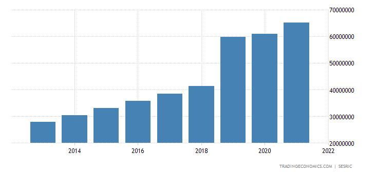 Cote D Ivoire GDP Constant Prices