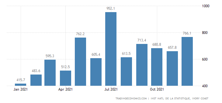 Cote D Ivoire Imports