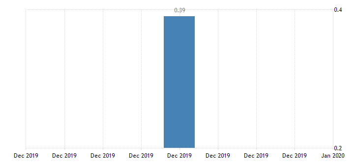 croatia 3 month interest rate eurostat data