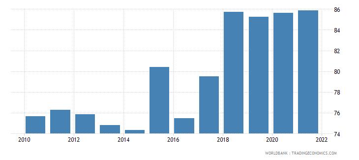 croatia 5 bank asset concentration wb data