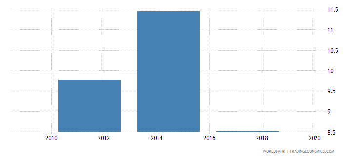 croatia account used to receive government payments percent age 15 wb data