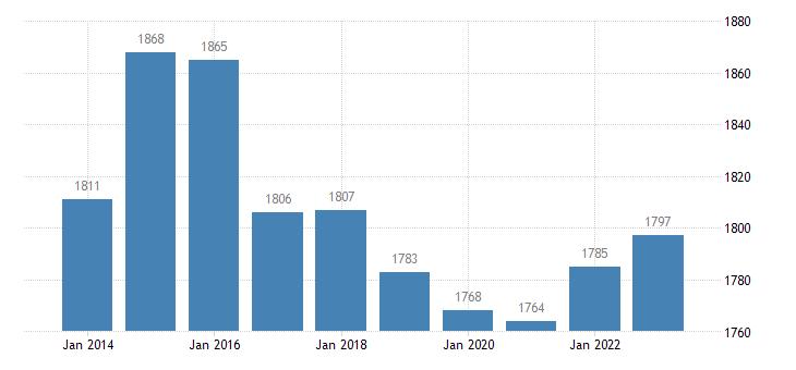 croatia active population aged 15 64 eurostat data