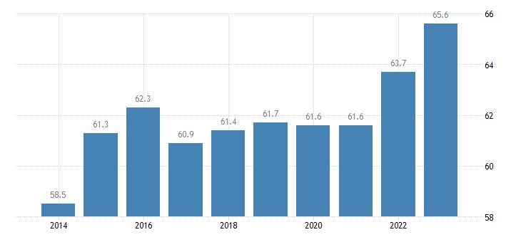 croatia activity rate females eurostat data