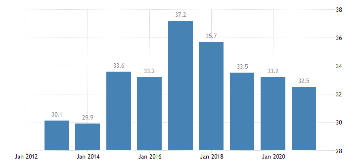 croatia activity rate from 15 to 24 years eurostat data