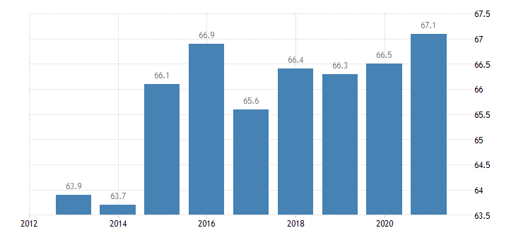 croatia activity rate from 15 to 64 years eurostat data