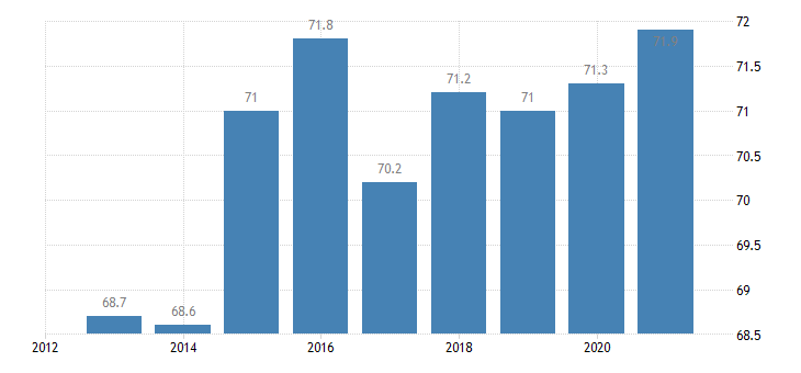 croatia activity rate from 20 to 64 years eurostat data