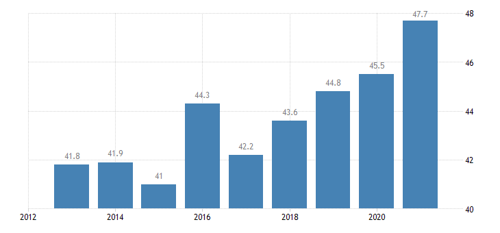 croatia activity rate from 55 to 64 years eurostat data