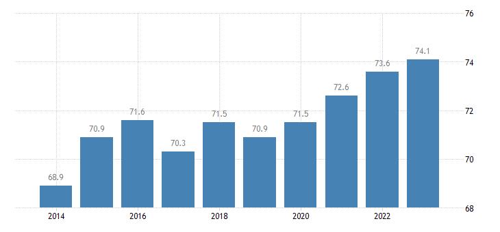 croatia activity rate males eurostat data