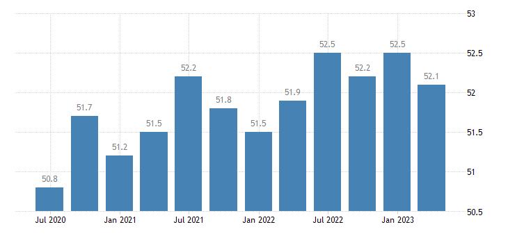 croatia activity rates eurostat data