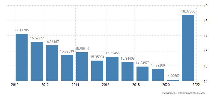 croatia adjusted savings consumption of fixed capital percent of gni wb data