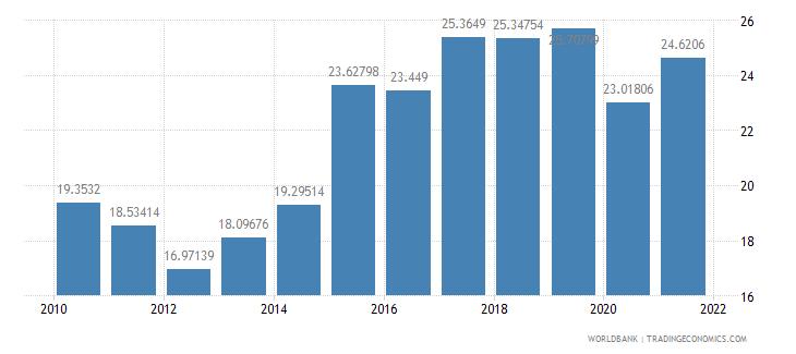 croatia adjusted savings gross savings percent of gni wb data