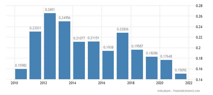 croatia adjusted savings net forest depletion percent of gni wb data