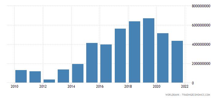 croatia adjusted savings net national savings us dollar wb data