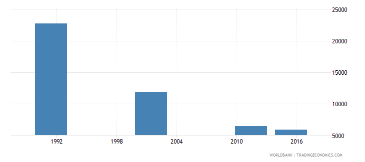 croatia adult illiterate population 15 years male number wb data