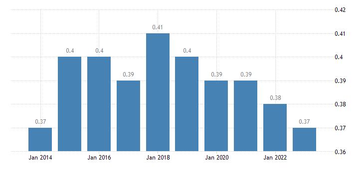 croatia aggregate replacement ratio eurostat data