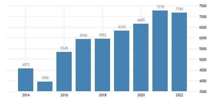 croatia agricultural factor income per annual work unit awu eurostat data