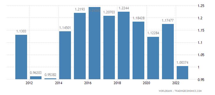 croatia agricultural raw materials imports percent of merchandise imports wb data