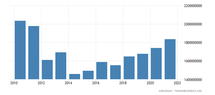 croatia agriculture value added constant 2000 us dollar wb data