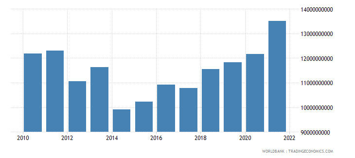 croatia agriculture value added current lcu wb data