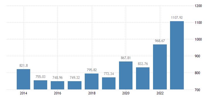 croatia animal output production value at basic price eurostat data
