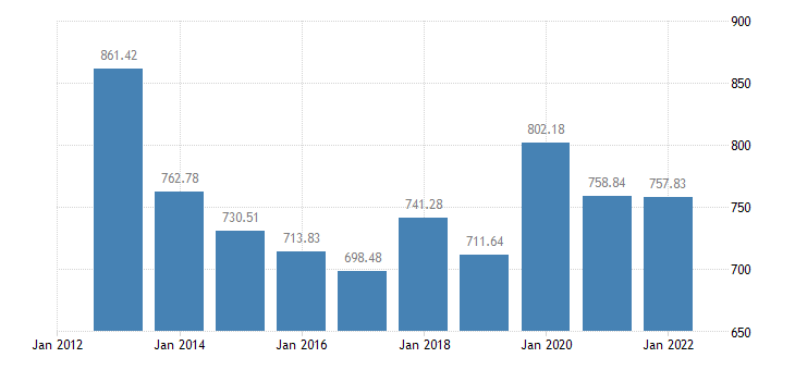 croatia animal output production value at producer price eurostat data
